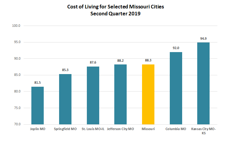 Cost of Living for Selected Missouri Cities Picture