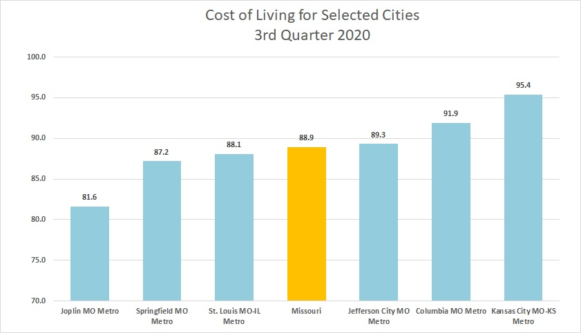 Cost of Living for Selected Missouri Cities JPG