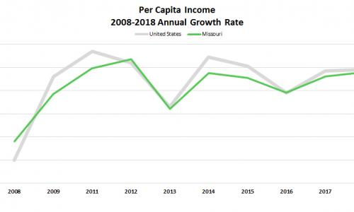 2008-2018 Per Capita Annual Growth Bar Chart for US and MO