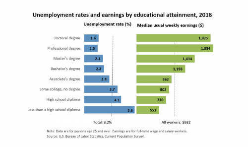 US Educational Attainment and Wages 2018